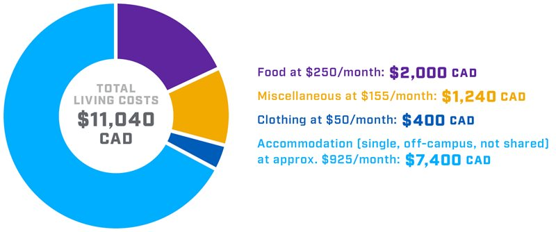 Circular infographic displaying estimated living costs including food, rent and clothing expenses.