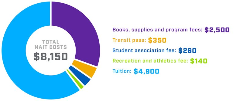 Circular graphic displaying domestic student breakdown for first year academic costs at NAIT.