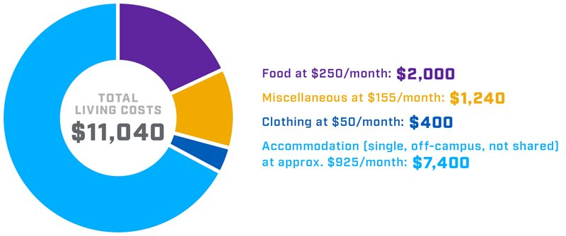 Circular infographic displaying estimated living costs for a domestic first year student at NAIT.